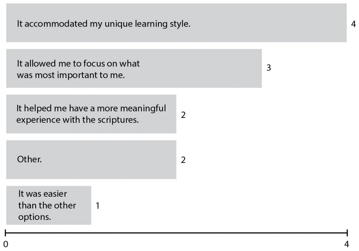 Figure 5. Why students completed the personal learning project.