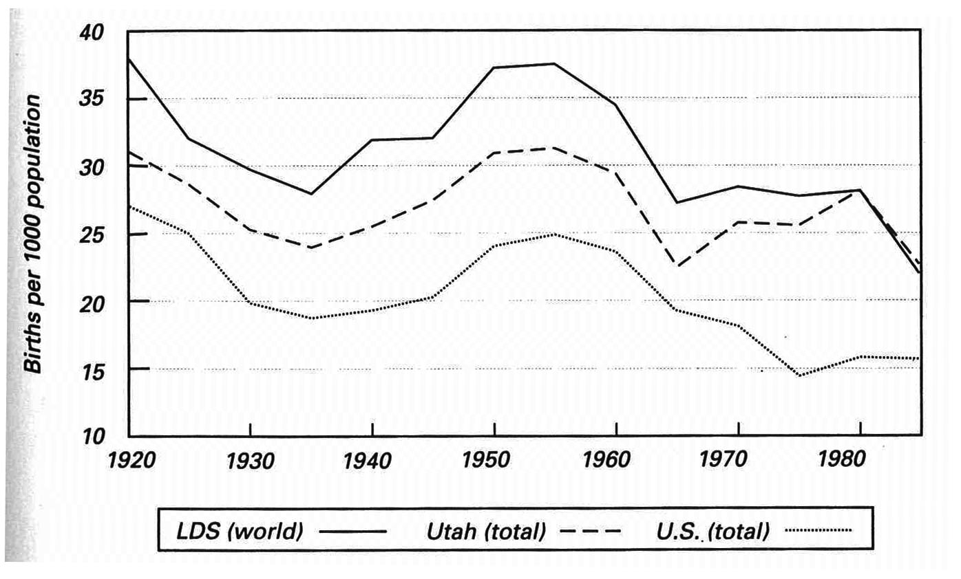 Birth Rates: LDS, Utah, and U.S., 1920-85